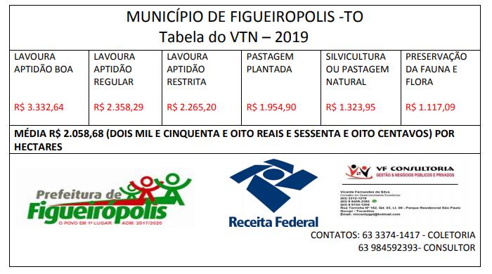 Tabela do VTN-2019. Imposto territorial Rural-Figueirópolis-TO.