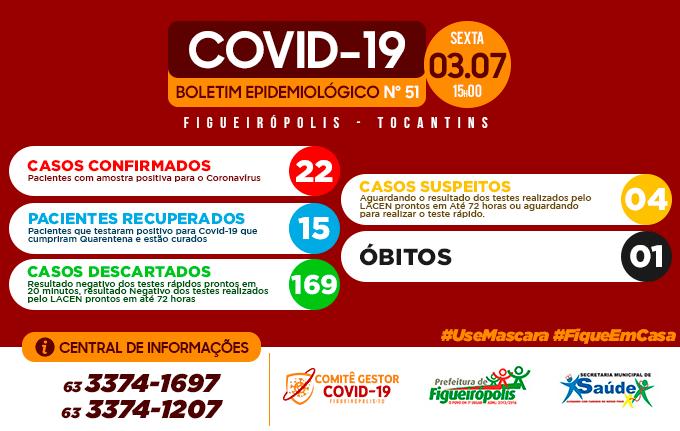 Boletim Epidemiológico COVID 19 – Figueirópolis -TO -03/07/2020.
